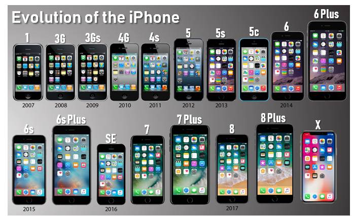 Use Life Wisely » Blog Archive » Evolution of the iPhone: From Original to  XR